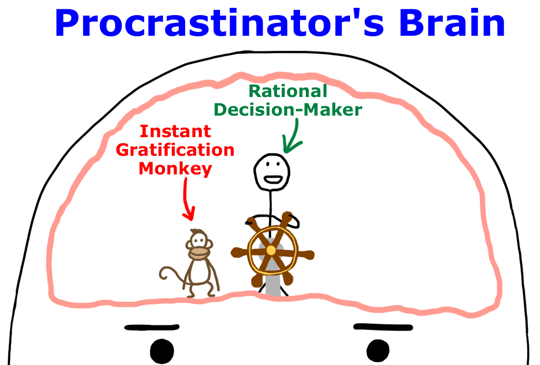 why procrastinator's procrastinate.make a deal with yourself,incentivise yourself