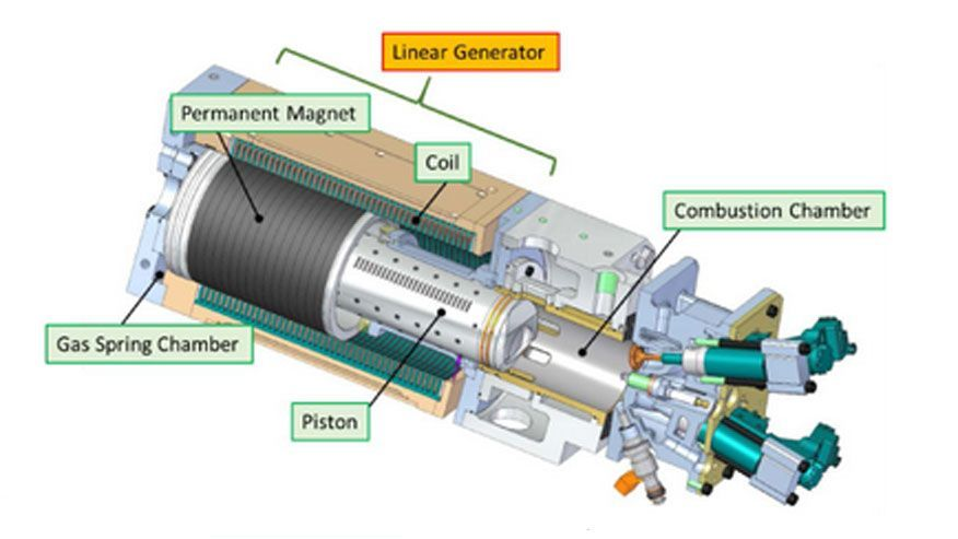 toyota developing piston engine linear generator for hybrid toyota developing piston engine linear generator for hybrid cars