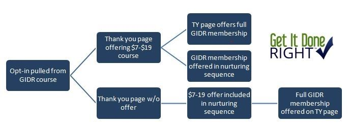 GIDR Escalator Marketing Model Example