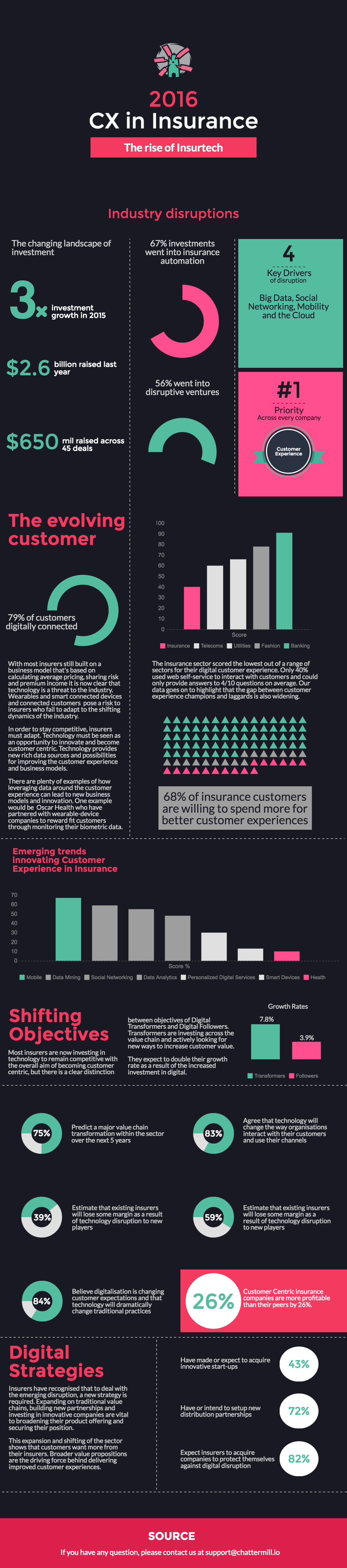 The State of Customer Experience in Insurance in 2016