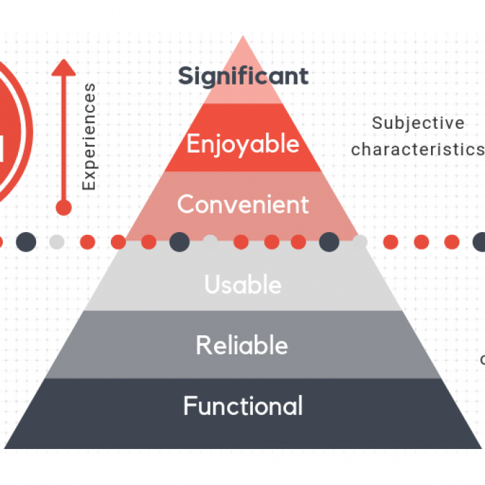 Every Designer Should Know The Ux Design Pyramid With The User Needs Ux Design Design Pyramids