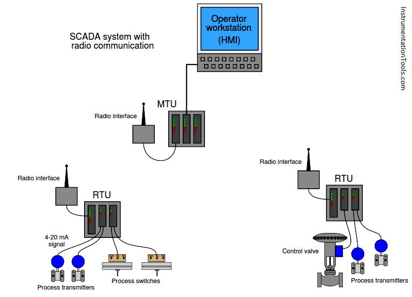 scada  u0026 telemetry systems
