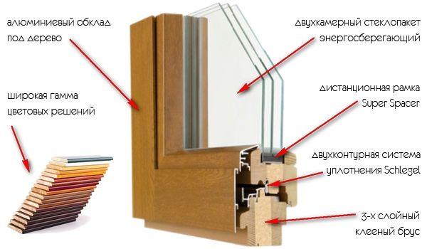 деревянное окно в разрезе
