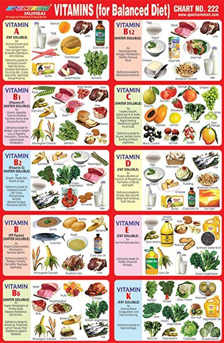 Image Result For Balanced Diet Chart For School Project Balanced Diet Chart Balanced Diet Diet Chart