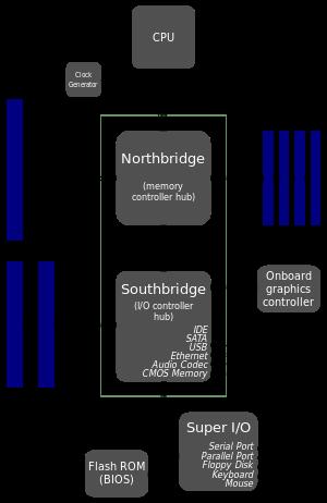 computer architecture block diagram mitsubishi fuso wiring diagrams northbridge computing wikipedia the free encyclopedia build setup