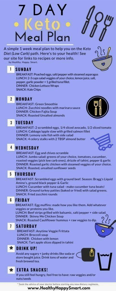 Keto Meal Plan! Ketogenic diet. Free 7 day plan. Sample meal plan. We also have a keto meal plan app! Check it out! by marquita