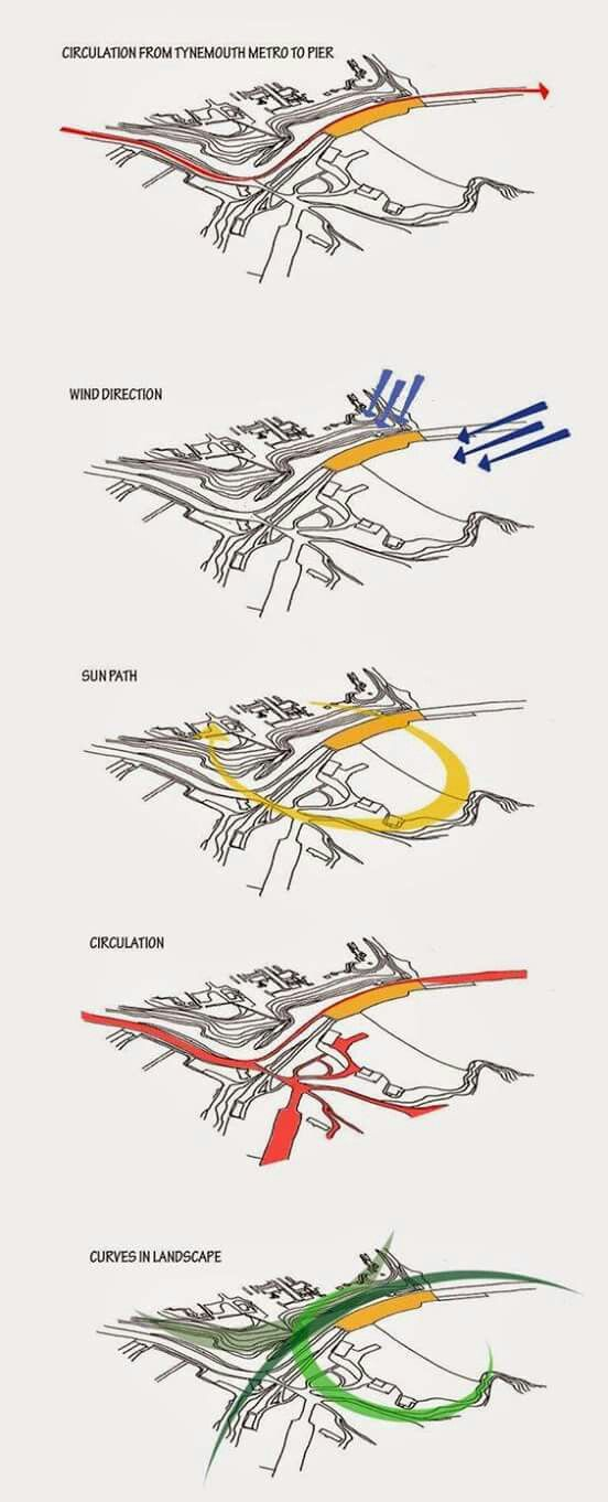 Architecture With Afrah: Site Analysis, Urban Design Diagram