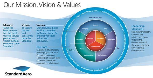 Bog standard mission, vision, values wheel