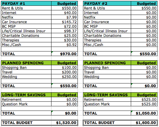 Why I Budget Monthly, Semi-Monthly and Weekly | Cait Flanders ...