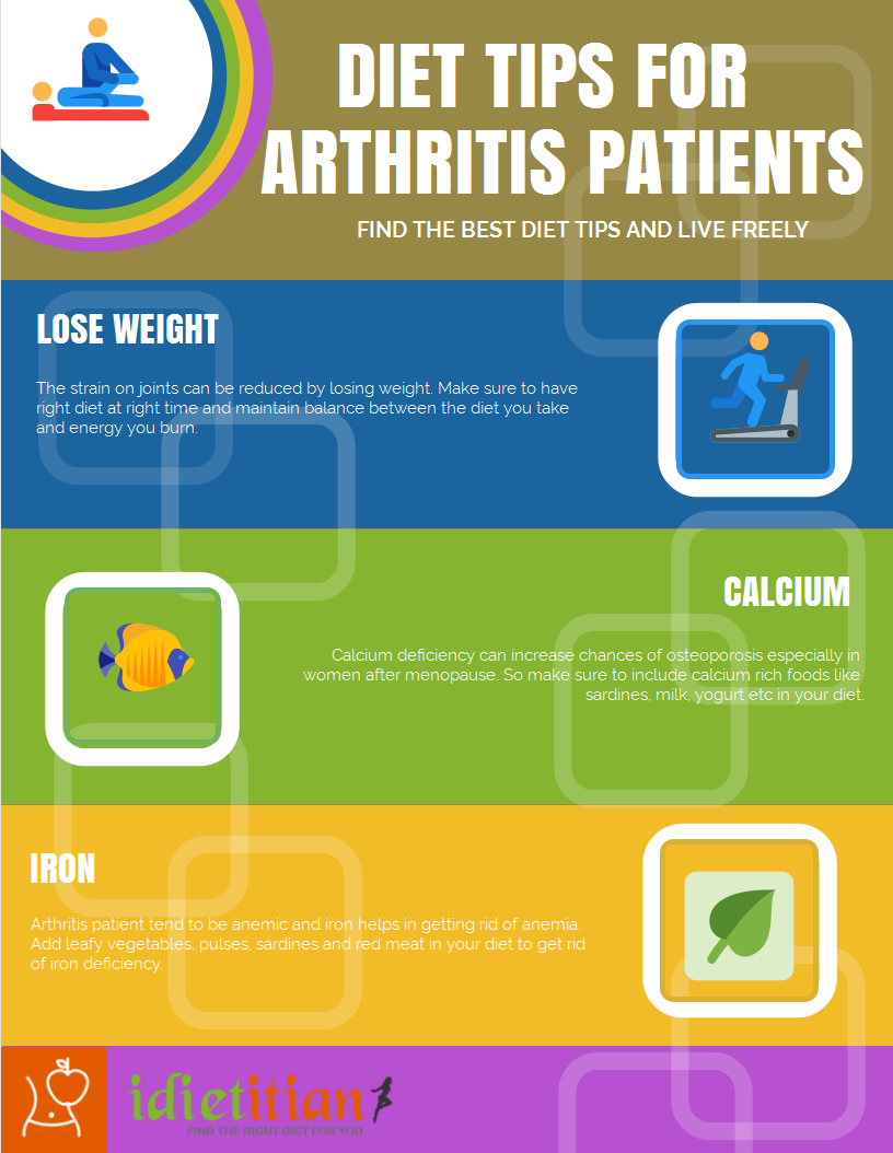 psoriatic arthritis diet plan * you can find more details by, Skeleton