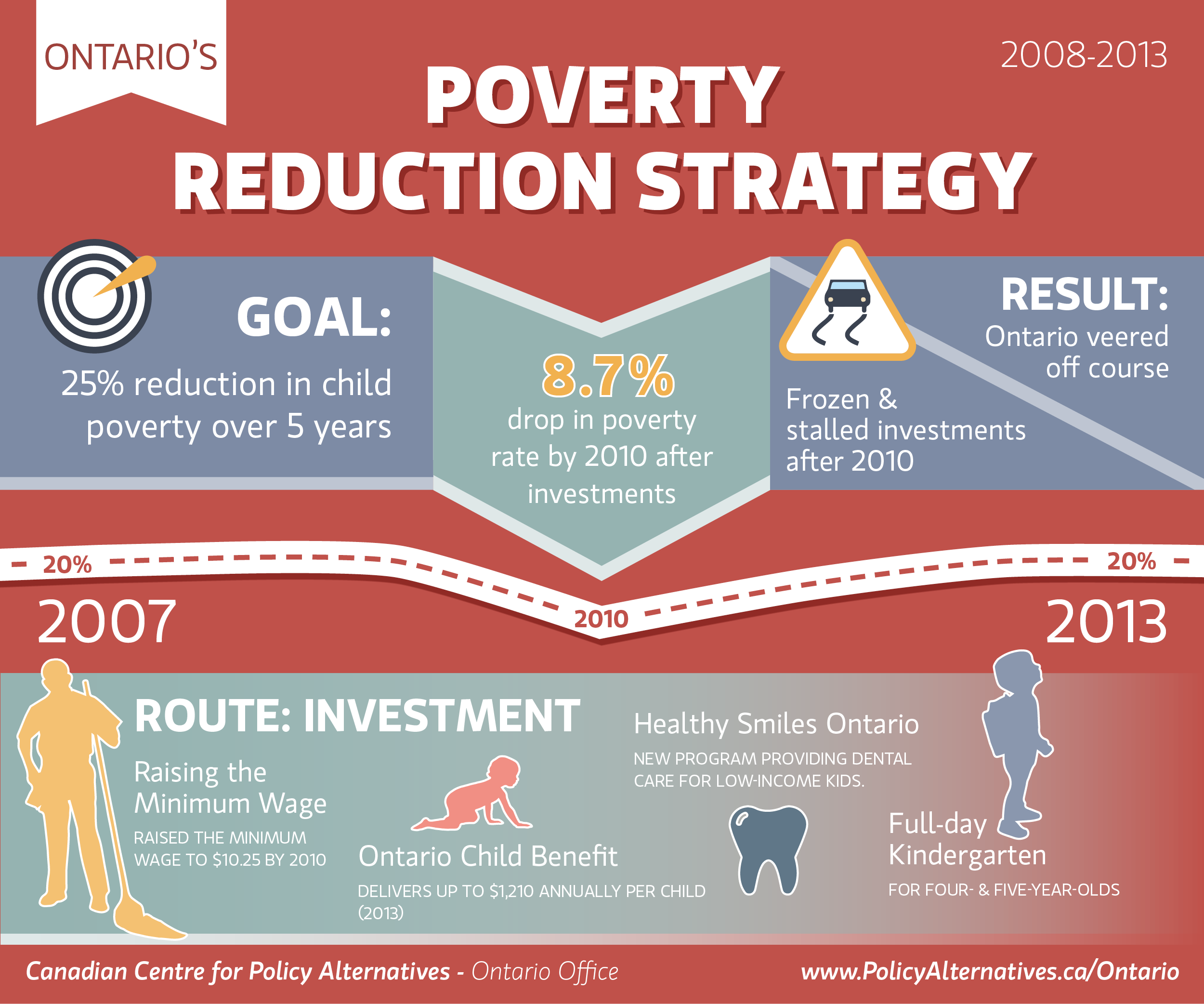 This #Infographic Wednesday over on the #HomelessHub Blog Ontario's Child #Poverty Reduction Strategy, and comes from  Canada Centre for Policy Alternatives (CCPA). The infographic states that by 2010 there was an 8.7% drop in child poverty after investments were made into the poverty reduction strategy. Unfortunately, after 2010, investments into the poverty reduction strategies stalled and #childpoverty rates began to increase. This is partially due to a lack of federal government…