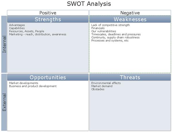 swot analysis matrix sample