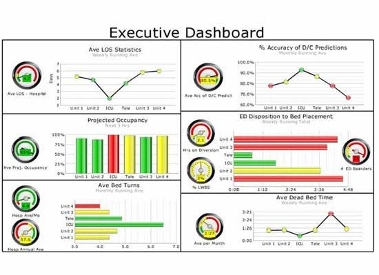 supplier performance dashboard - Google Search Performance - one page summary template