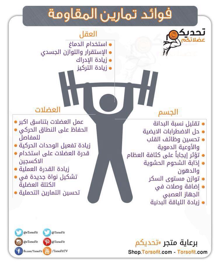 فوائد تمارين المقاومة التمارين العضلية Full Body Hiit Workout Resistance Workout Hiit Workout