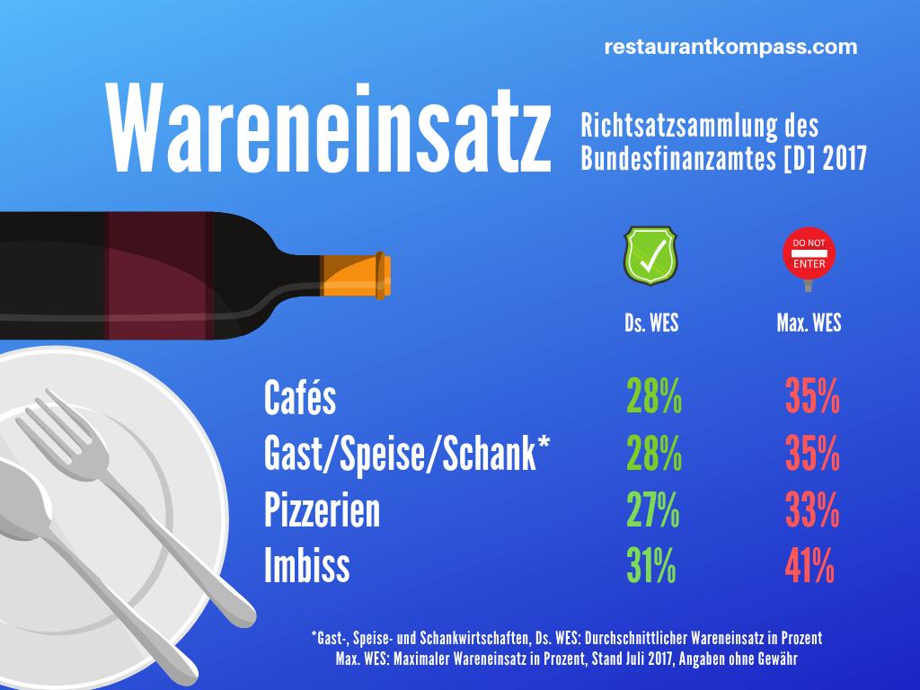 Richtsatz Wareneinsatz Gastronomie Restaurant Eroffnen Imbiss Gastronomie