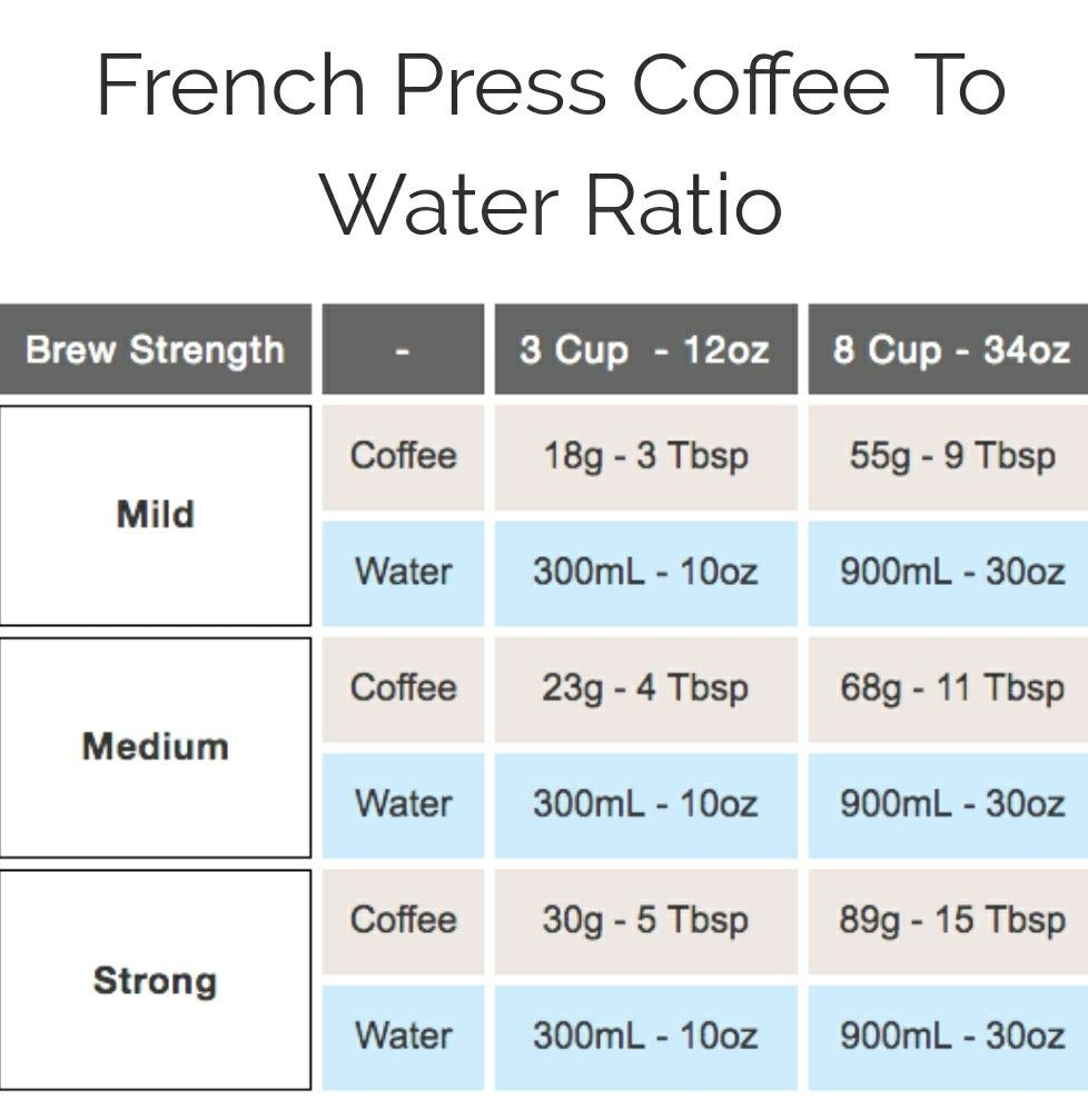 French Press Coffee To Water Ratio Coffee To Water Ratio French Press Coffee French Press