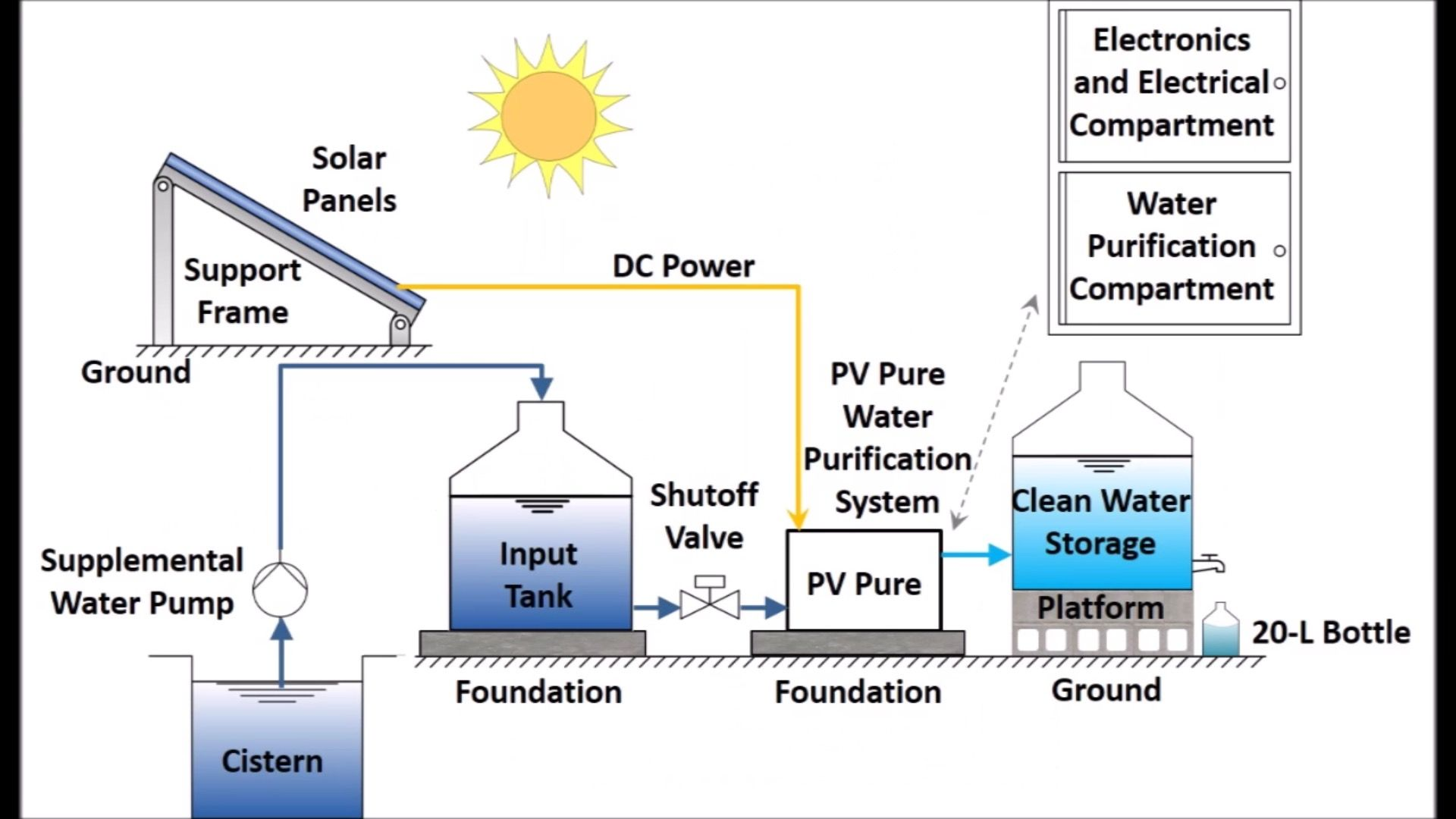 Billedresultat For Water Purification System