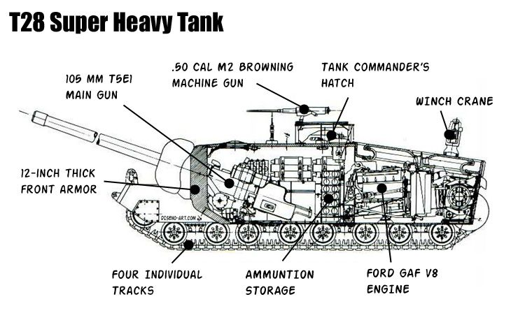 diagrams of tanks wiring diagram 500 ww1 tank diagram diagrams of tanks #2