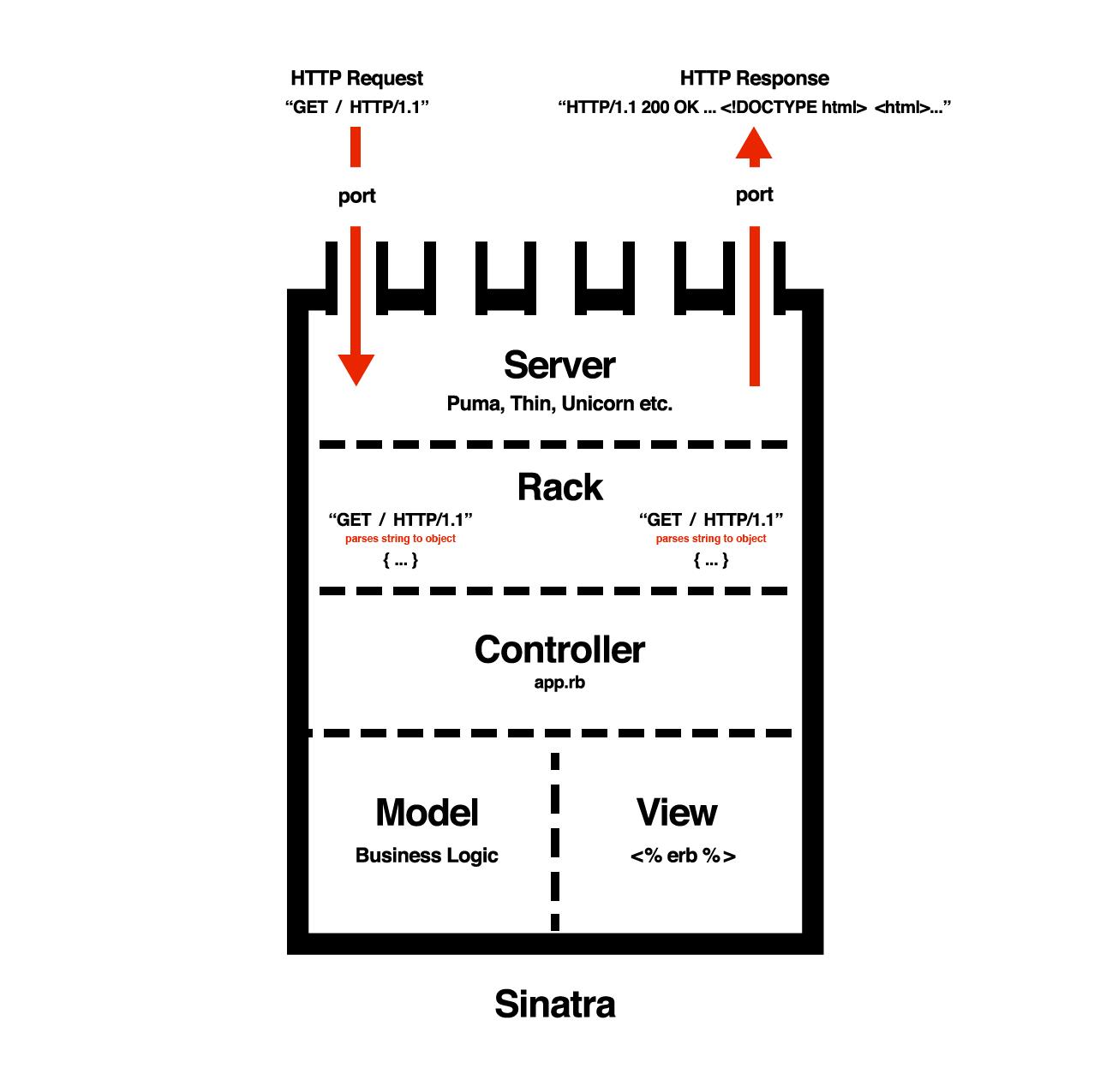 Server structure diagram