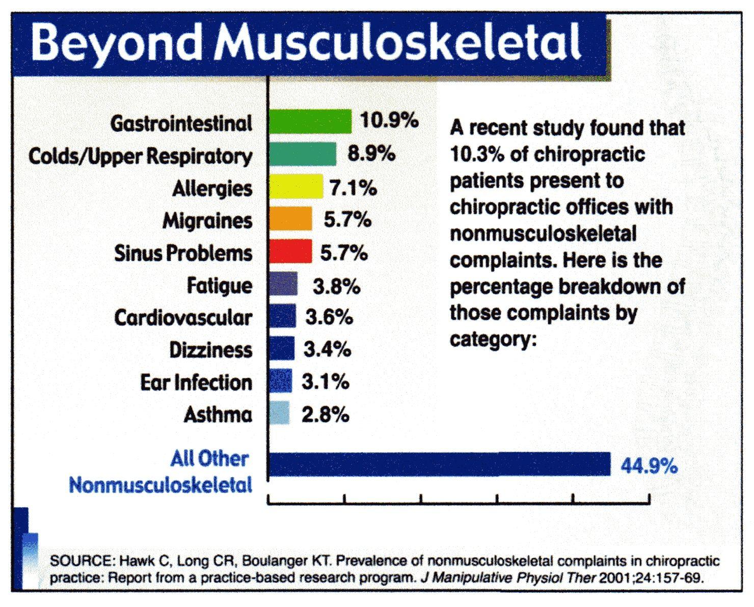 Beyond musculoskeletal sinus problems chiropractic