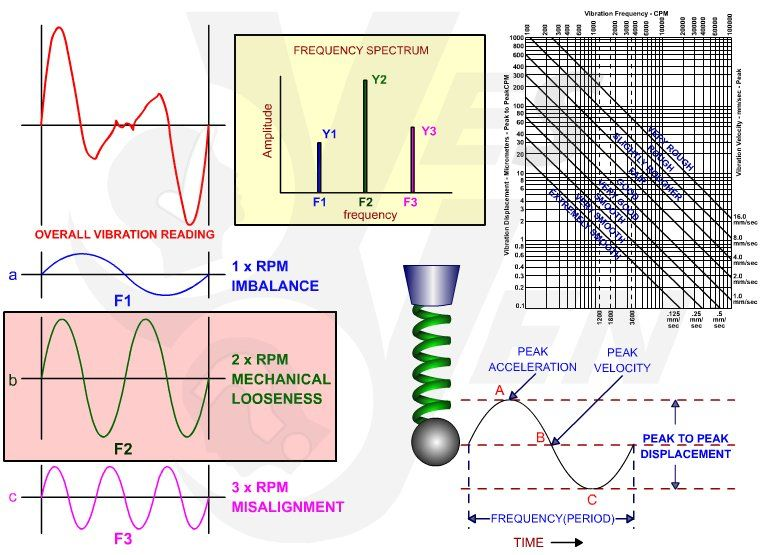 Pin On Vibration Analysis Condition Monitoring Training