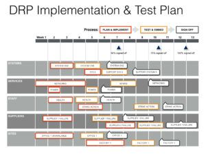 Disaster Recovery Principal Plan Template  Recovery Template And
