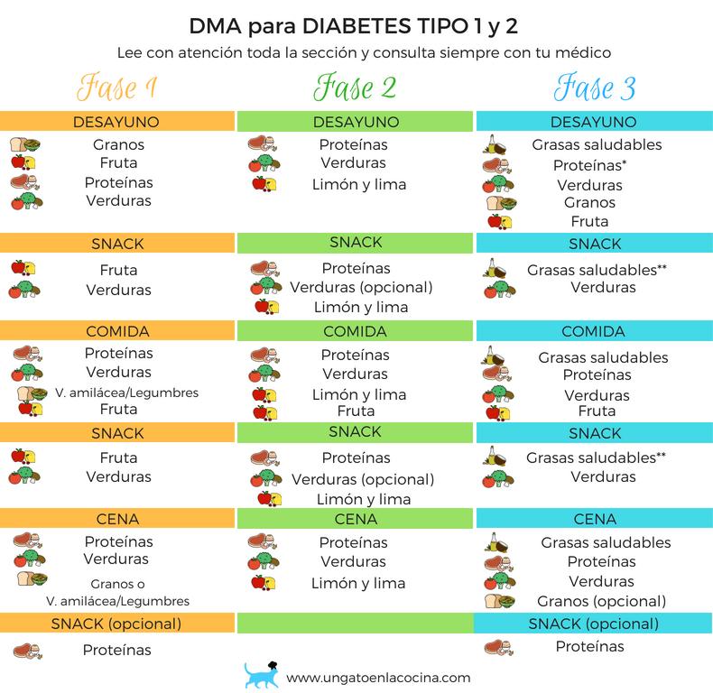 Tabla de alimentos para diabticos  Dieta en 2019