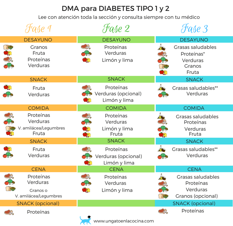 ejemplo dieta disociada diabetes 1