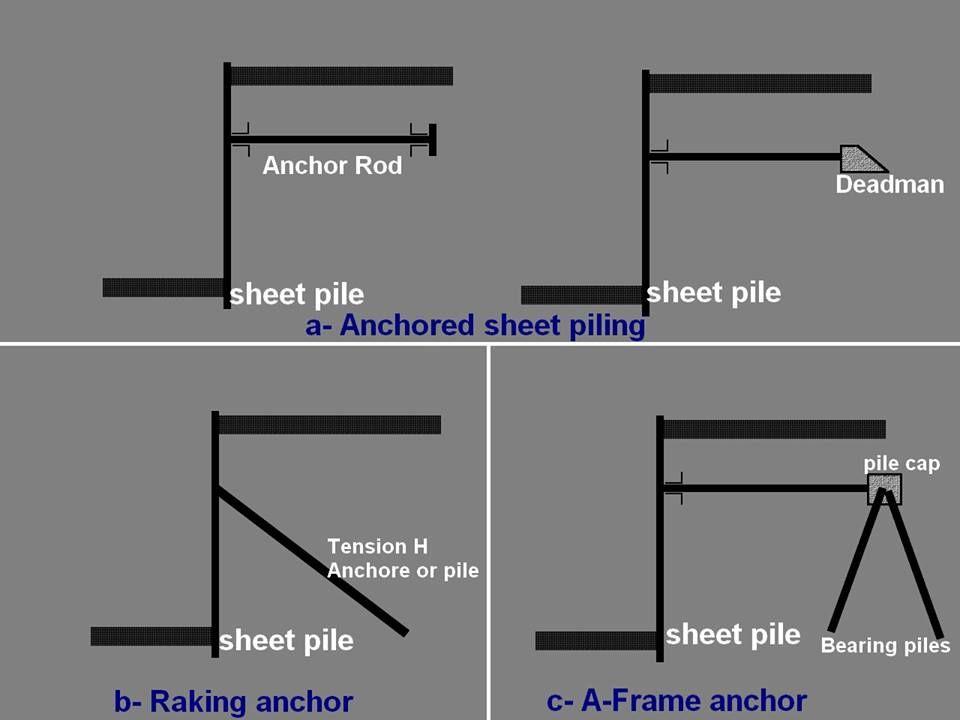 Anchoring Retaining Walls Retaining Wall Wall Types Of