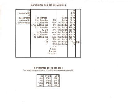 Tabla de Conversiones - Les envio esta tabla de conversiones espero les sirva  de mucha ayuda.