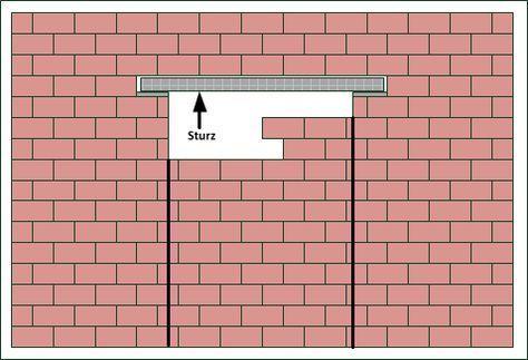 Mauerdurchbruch / Wanddurchbruch Anleitung für Fenster und