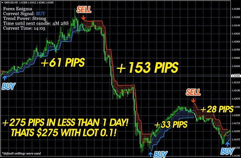 Forex Enigma Indicator Forex Trading Forex Trading Strategies