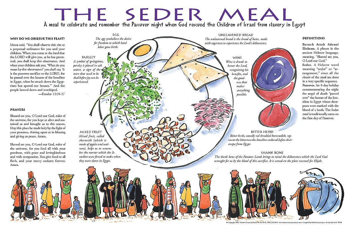 worksheet The Seder Plate Worksheet seder meal print out and use as place mat may not have good enough