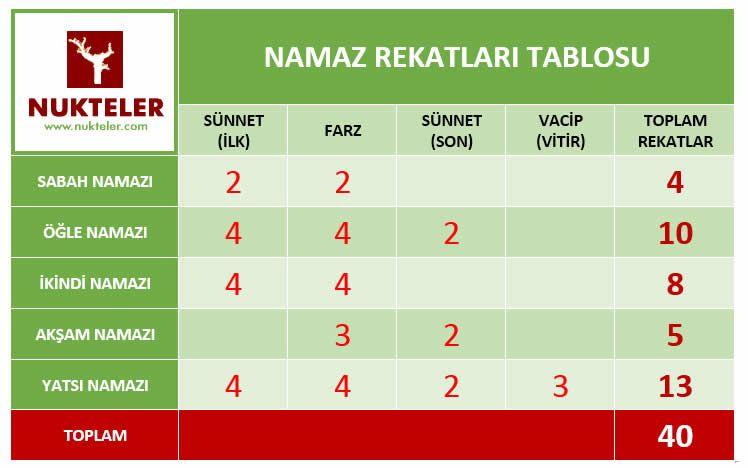 Hangi Namaz Kac Rekattir Namaz Aesthetic Wallpapers Islam