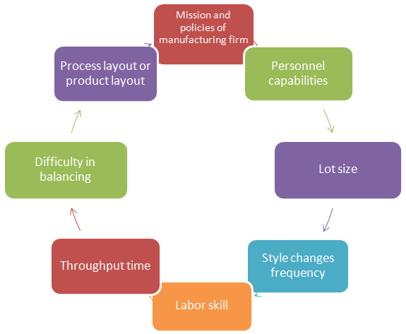Principles Of Garment Production System Garment Manufacturing Process Flow Chart System