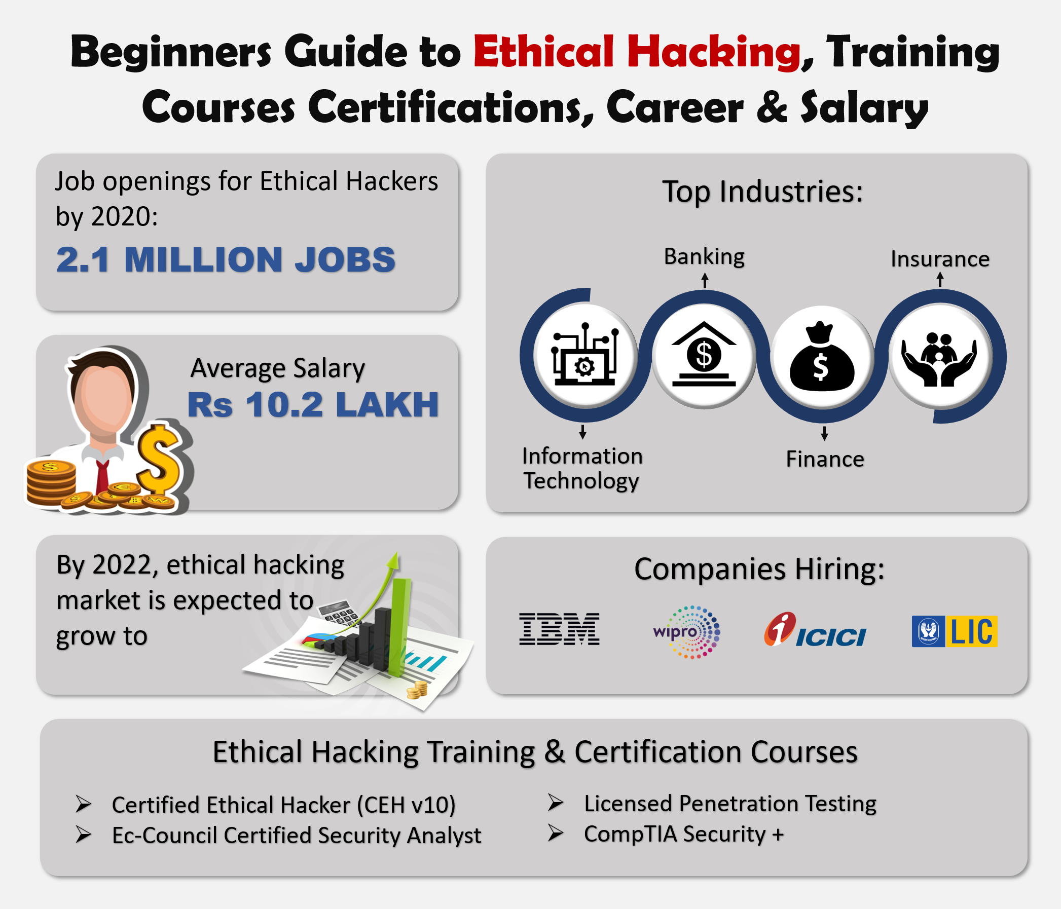 Beginners Guide To Ethical Hacking Training Courses Certification Career Salary Cyber Security Course Cyber Security Career Learn Hacking