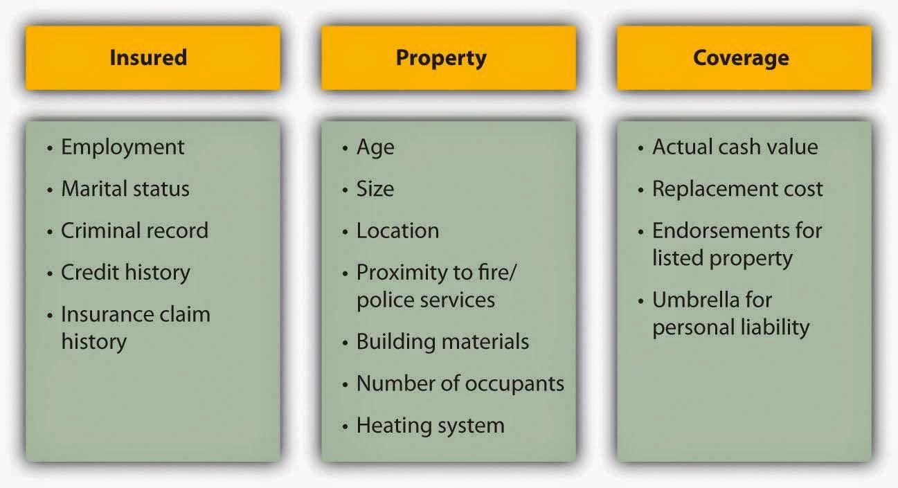 Property insurance pitfalls understanding premium