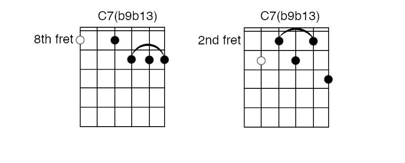 The Definitive Jazz Guitar Chord Chart for Beginners in