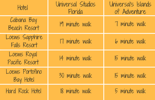 Universal Orlando Resort Walking Guide