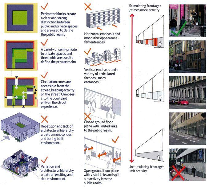Urban Planning Resume: Image Result For Jan Gehl Urban Design Theory