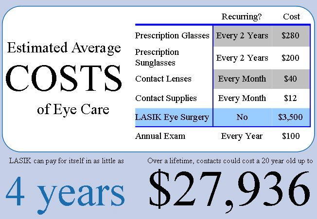 For Some People, Lasik Eye Surgery Can Be A Deductible -6378