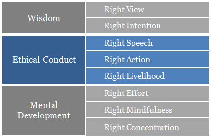 Right Intention: Step 2 of the Noble Eightfold Path to happiness ...