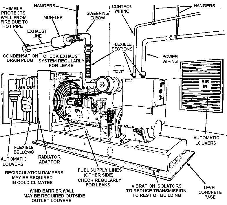 Diesel Engine Diagram Fuel Tank Condensation: Step By Step Basic Generator Information