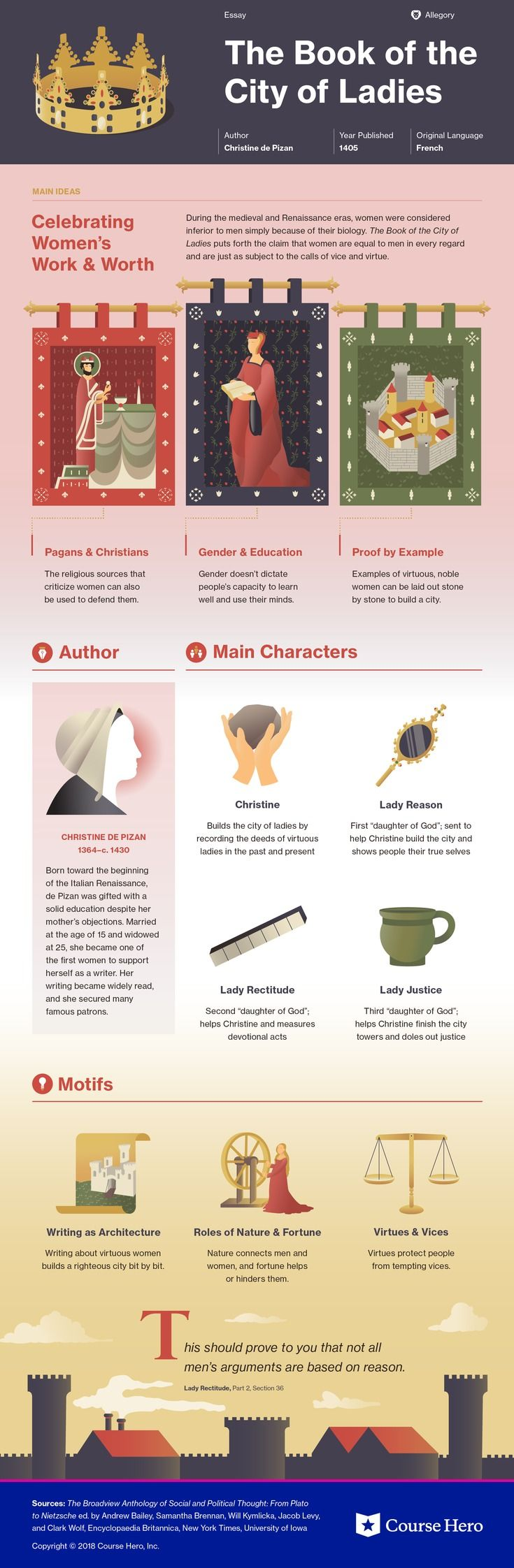 The Book Of The City Of Ladies Study Guide Book Infographic