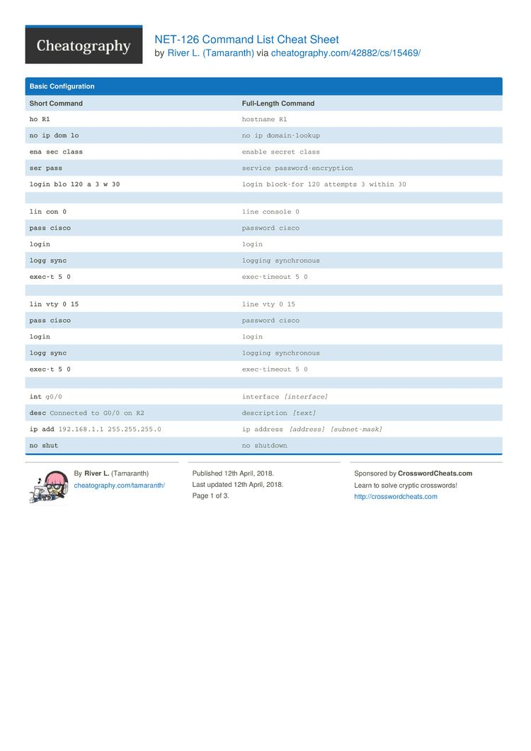 Pin by Cheatography on Cheat Sheets | Cheat sheets, It network