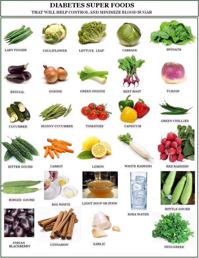best diet for blood sugar control