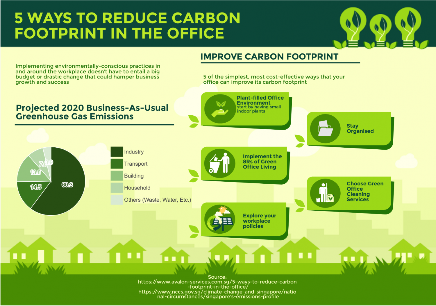 Take A Look At These 5 Of The Simplest Most Cost Effective Ways That Your Office Can Improve Its Carbon Footprint Eco Friendly Office Greenhouse Gas Emissions