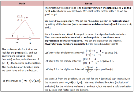 Solving Rational Inequality With Sign Chart Rational Function Quadratics Algebra