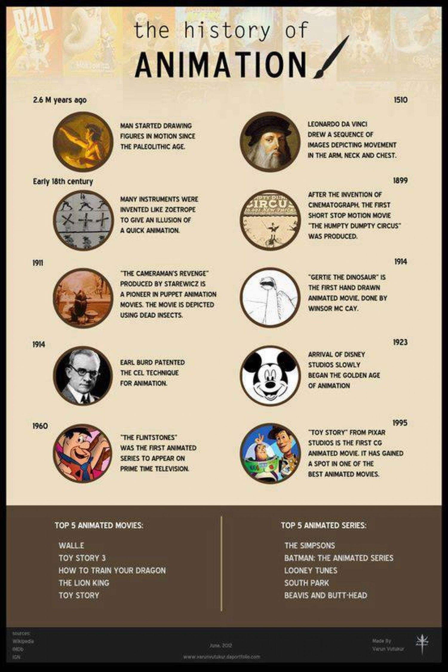 History of animation infographic history of animation