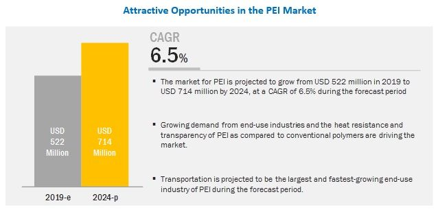 Sabic Saudi Arabia And Rtp Company Us Are The Leading Players In The Polyetherimide Pei Market Marketing Chemical Industry Forecast